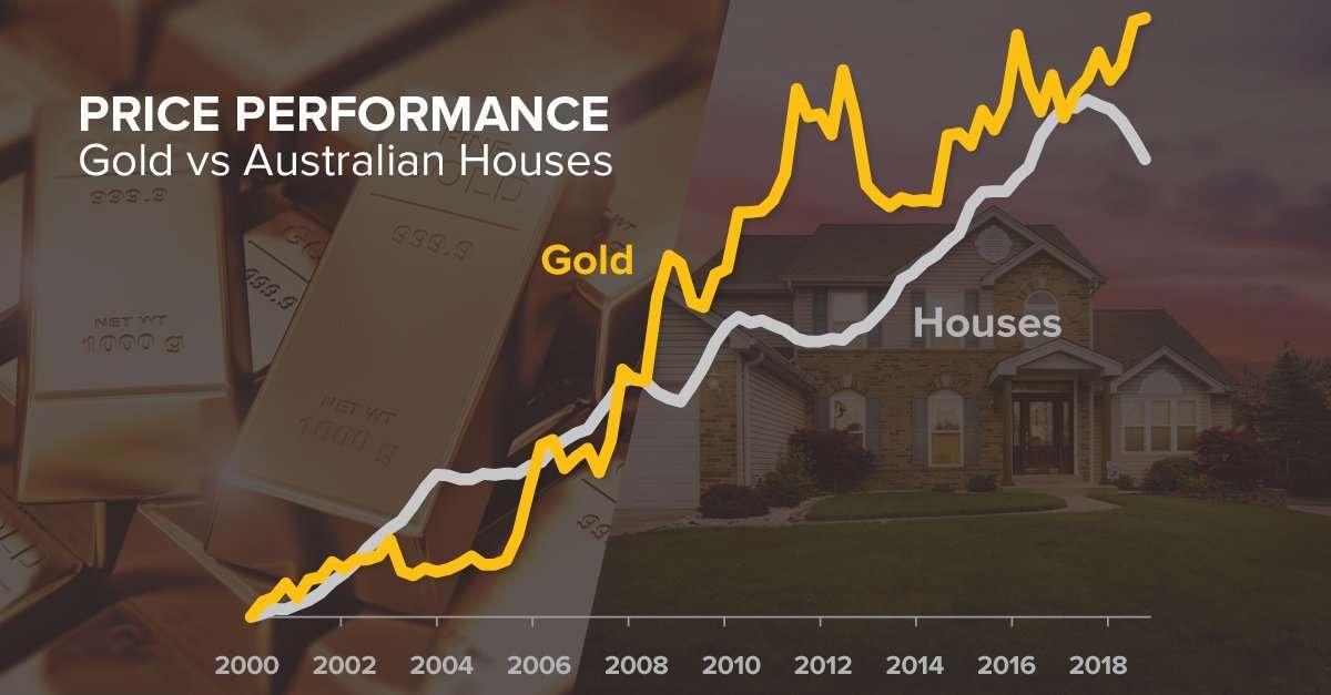Invest in Something Real – Gold vs Australia's Housing Market