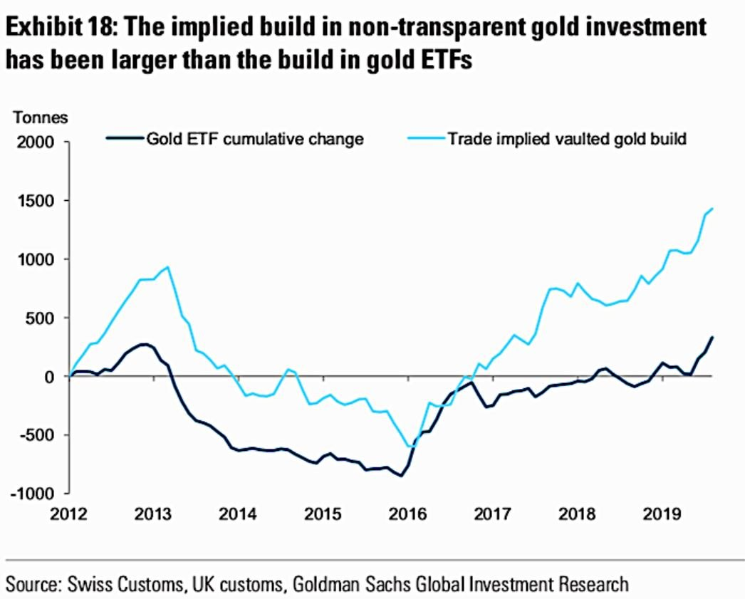 Goldman Sachs reports – Investors squirelling away far more gold than previously reported