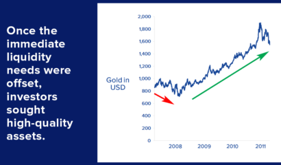 Gold and the Ongoing Covid-19 Crisis, March 24 Update– Part 1 of 2