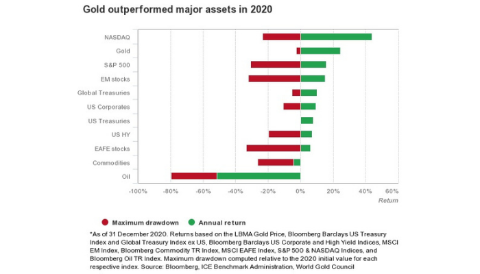 2020 gold outlook