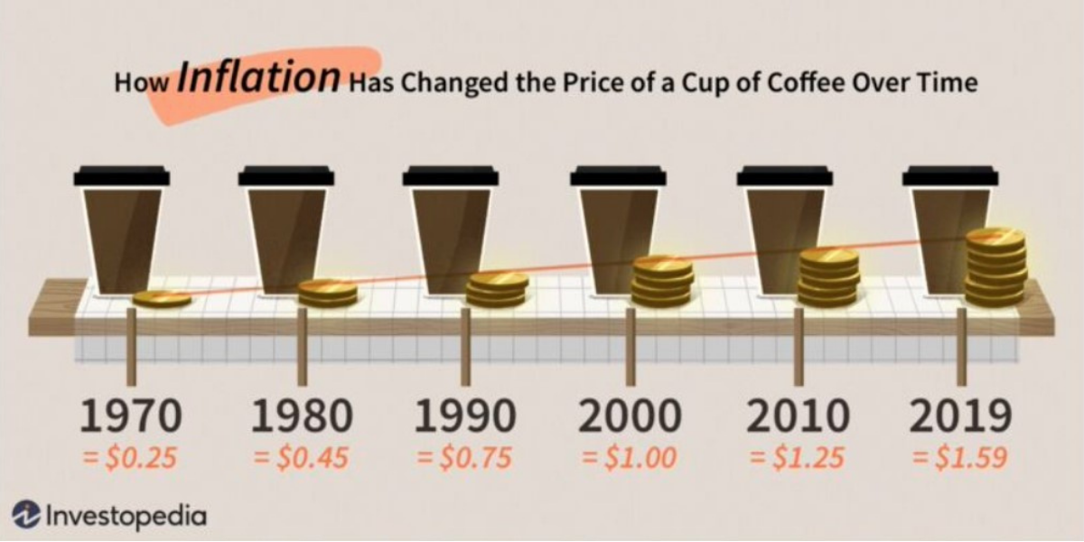 cost inflation