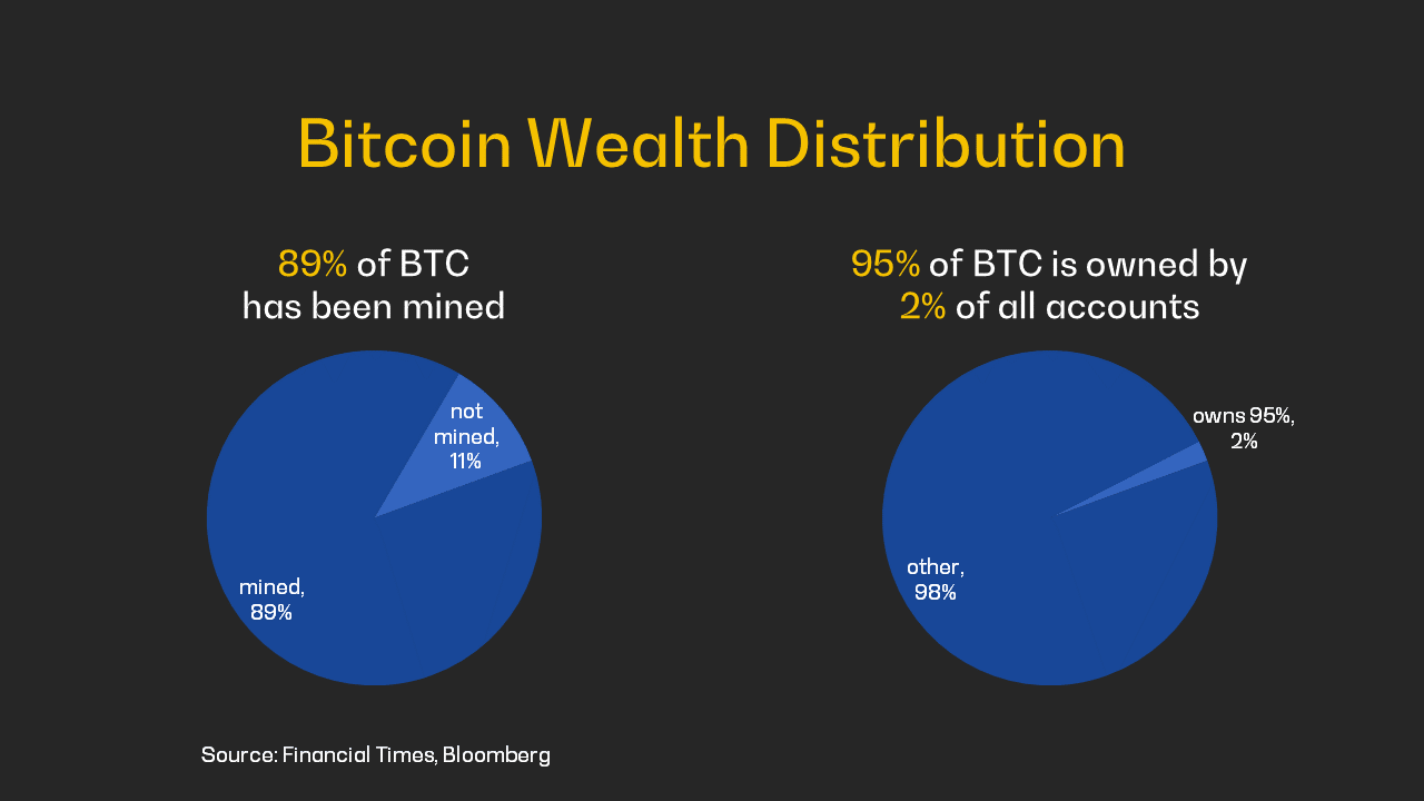 Bitcoin, gold, and inclusion.