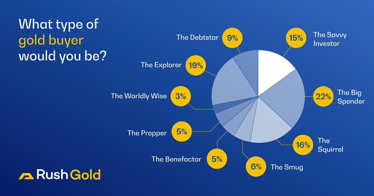 What type of gold buyer are you?